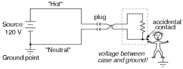 safe circuit design electrical safety electronics textbook if the plug can be reversed then the conductor more likely to contact the case might very well be the ldquohotrdquo one