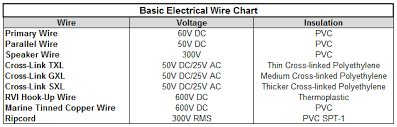 Electrical Wire Chart Choosing The Right Electrical Wire For Your Install Del