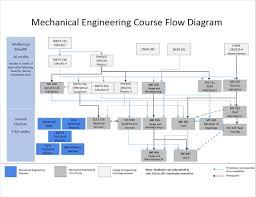 Bachelors Degree Mechanical Engineering