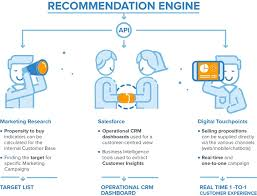 Recommendation Engine The Banca Mediolanum Case Data Analytics Laboratory And