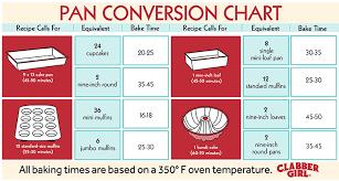 Cake Pan Equivalent Chart 59 Rigorous Bakers Conversion Chart