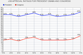 Jobsanger Job Approval Ratings President Obama And Congress