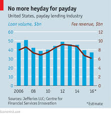 Payday Lending Is Declining Consumer Loans