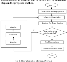 Figure 2 From Optimization Of Plastic Injection Molding