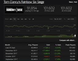 Rainbow Six Steam Charts Siege Hits A New All Time Peak Players Rainbow6