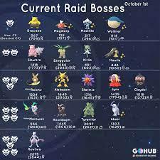 New Raid Boss List (October 2018)