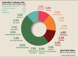 Australias Growth Industries Ibisworld Industry Insider