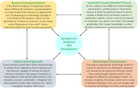 What Is An Analytical Skill Coastal Econometrician Views Lynchpins For Analytical Skill