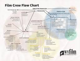 Film Flow Chart West Virginia Filmmakers Guild Wvfg Org