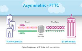 Fttc Fibre To The Cabinet Vdsl2 Linebroker