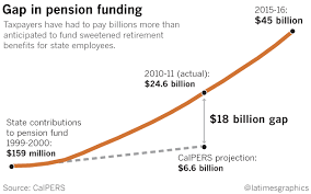 How A Pension Deal Went Wrong And Cost California Taxpayers