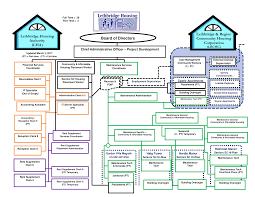 Organizational Chart | Lethbridge Housing Authority