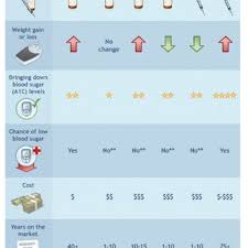 Type 1 Diabetes Vs Type 2 Diabetes Comparison Chart