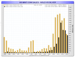 Silver And Gold Sales At The U S Mint 2014 Smaulgld