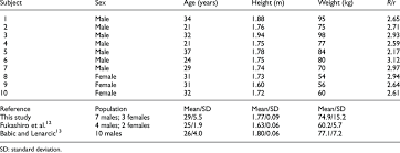 Height To Weight Ratio Characteristics Sex Age Height Weight And R R Ratio Of