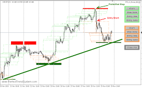 The Double Trend Line Trading Strategy Forex Mt4 Indicators