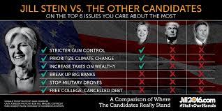 Candidate Comparison Chart Jill Stein 2016