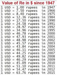 Rupee Dollar History Chart Dollar Rupee Rate Chart