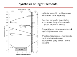 Synthesis Of Light Elements Ppt Observational Cosmology Powerpoint Presentation Free