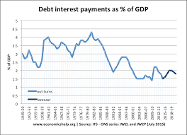 Interest On National Debt Chart Uk Debt Interest Payments Economics Help