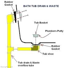 installing bathtub drain bathtub drain bathtub drain installation in concrete floor installing bathtub drain plumbing installing bathtub drain