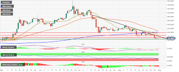 Ethereum Price Analysis Eth Usd Bulls Start Strong After