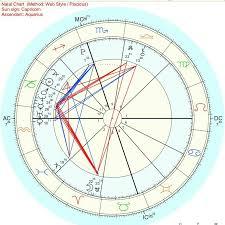 Bts V Taehyung Birth Chart Interpretation Part 1 Planets