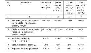 Анализ динамики финансовых результатов Комплексный экономический  Динамика финансовых результатов
