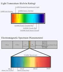 Light Spectrum Kelvin Chart