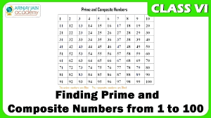 Prime And Composite Numbers 100 Chart Prime Numbers Worksheets 4th Grade Charleskalajian Com