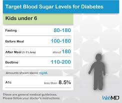 Blood Sugar Glucose Chart Normal Blood Sugar Levels Chart For Young Children