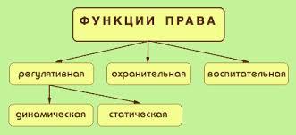 ПРАВОВЕДЕНИЕ Тема  Функции права