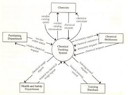 lets learn context diagram in software engineering context diagram click to enlarge