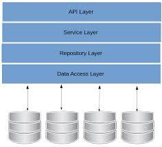 Repository Pattern Inspiration Generic Repository Pattern Net Core Gary Woodfine