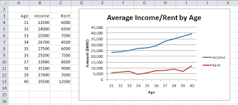 Excel Series Chart Line Charts With Multiple Series Real Statistics Using Excel