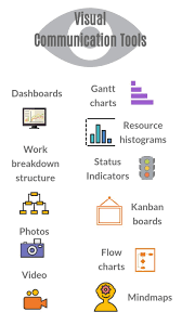 5 Ways To Use Visual Project Management Visual