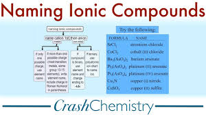 Naming Ionic Compounds A Tutorial Crash Chemistry Academy