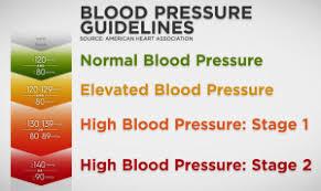 New Blood Pressure Hypertension Guidelines Dr Ashchi Heart
