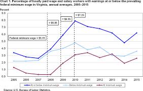 Minimum Wage Workers In Virginia 2015 Mid Atlantic
