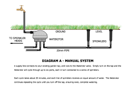 home irrigation system diagram how to install a sprinkler system Basic Sprinkler Systems Diagrams sprinkler system layout recent system layout lawn sprinkler systems diagram