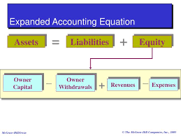 expanded accounting equation jennarocca