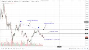 Btc Usd Bitfinex Chart Btcusd Bitfinex Daily Chart May 23 2018 The Global Mail