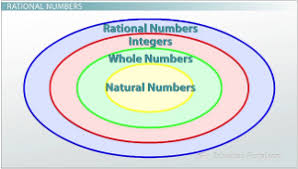 What Are The Different Types Of Numbers Video Lesson