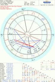 Keshas Saturn Return The Oxford Astrologer