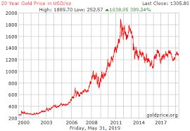 Gold Chart 20 Years Live Gold Rate In Usa Usd Oz Historical Gold Price Chart