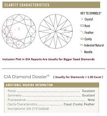 Diamond Clarity Scale And Chart 1 Important Thing You Need