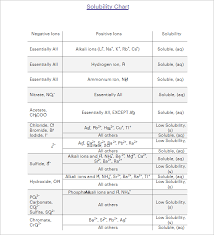 25 Free Chemistry Chart Examples Pdf Model Ideas