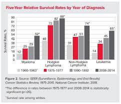Blood Disorder Chart Facts And Statistics Leukemia And Lymphoma Society