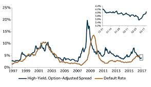 High Yield Bond Default Rate Chart High Yield Bond Index Chart Best Picture Of Chart Anyimage Org