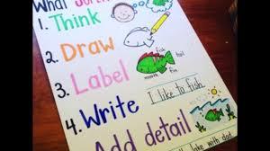 English Tlm English Grammar Chart Teaching Learning